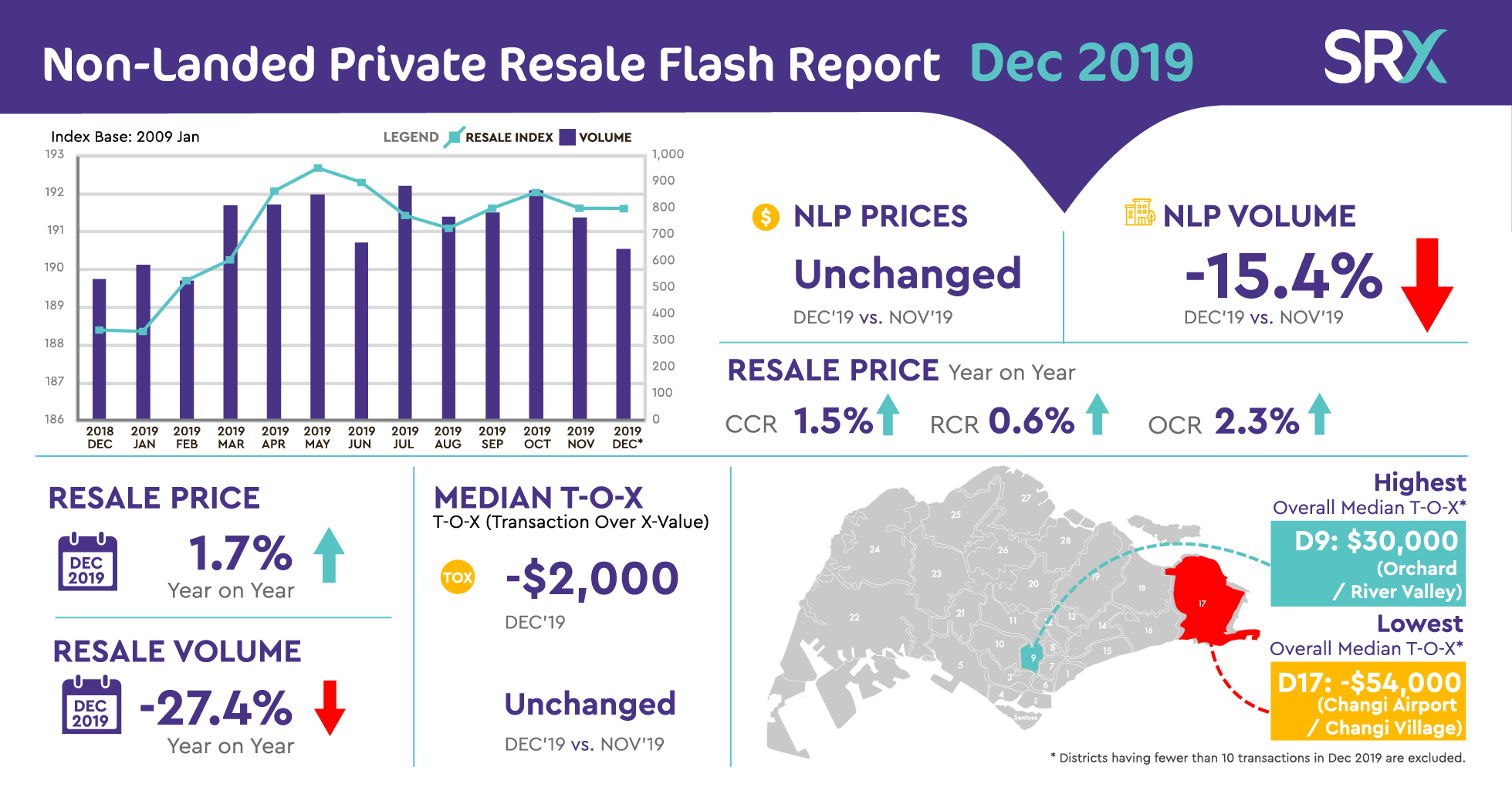 2019 Saw NLP Resale Prices 1.7% Higher, But Volumes 27.4% Lower Compared To 2018.  December 2019 Resale Prices Flat; Volumes Eased vs November 2019