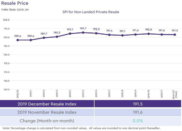 non landed private resale price index 2019 december