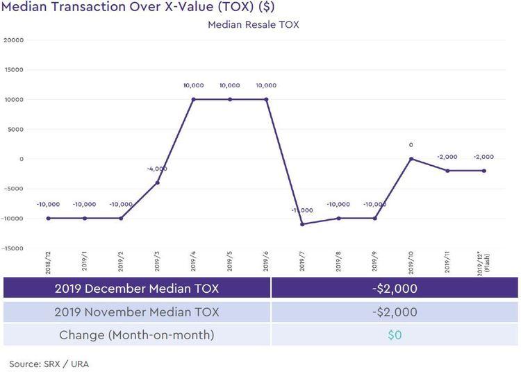 non landed private resale median transaction over xvalue 2019 december