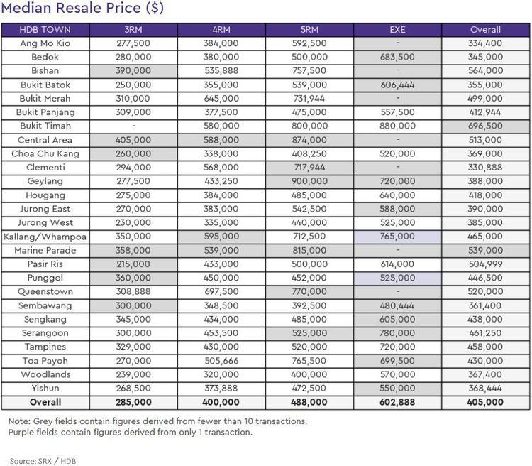 HDB Resale Median Price 2019 October