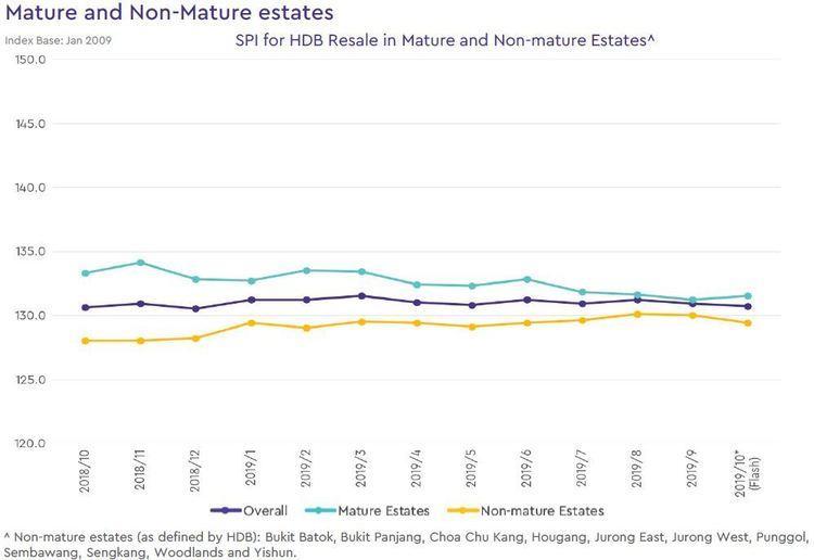 HDB Mature and Non Mature Estates Price Index 2019 October