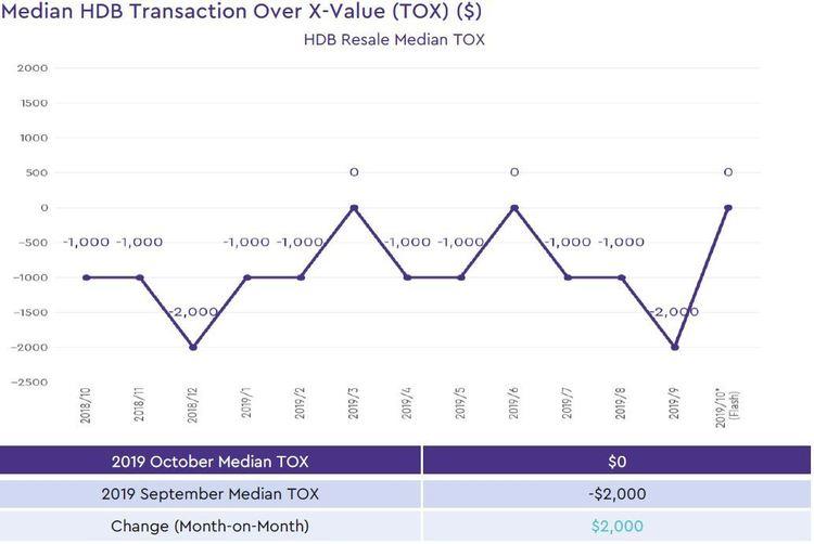HDB Median Transaction over X Value