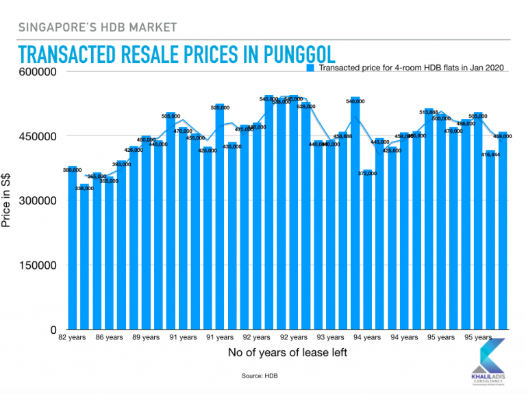 Punggol is one of the five popular estates for HDB resale transactions as it shows its capital values do not experience as much fluctuations as mature estates. Picture: Khalil Adis Consultancy.