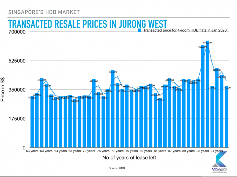 Interestingly, resale HDB flats in Jurong West showed a similar price gap to those in Punggol. Picture: Khalil Adis Consultancy.