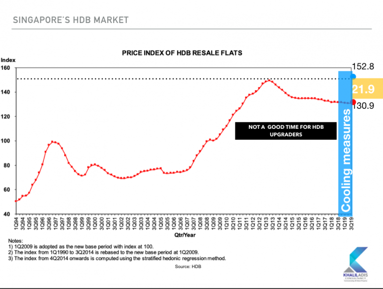 The price gap between the HDB and private property market has widened considerably since the first quarter of 2013. Picture: Khalil Adis Consultancy.
