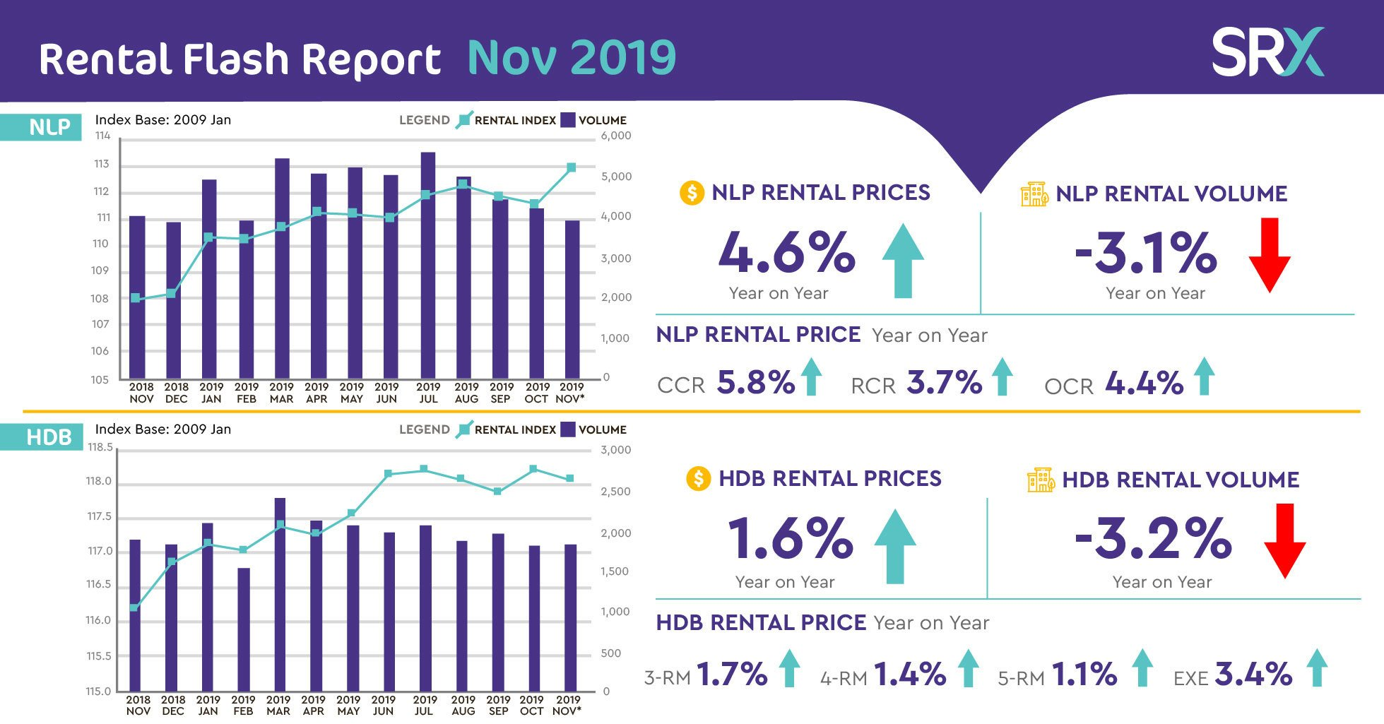 NLP Rents Increase Despite 4 Consecutive Months of Lower Volume; HDB Rents Decrease Slightly.