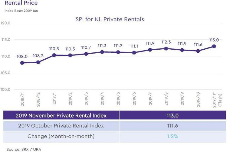 non landed private rental price index 2019 november