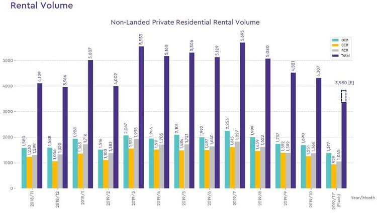non landed private rental volume 2019 november