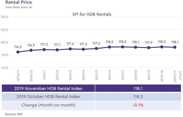 hdb rental price index 2019 november