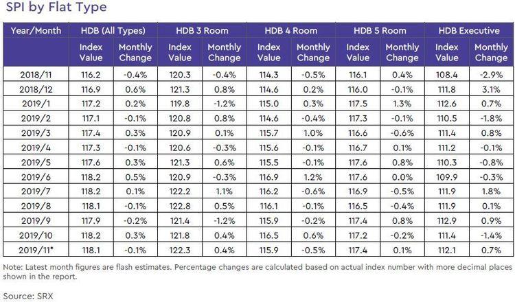 hdb rental price index by flat type 2019 november