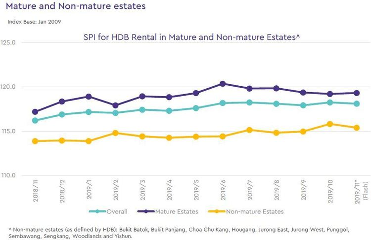 hdb rental price index in mature and non mature estates 2019 november