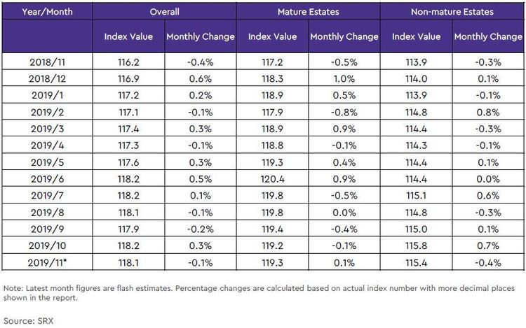 hdb rental price index in mature and non mature estates table 2019 november