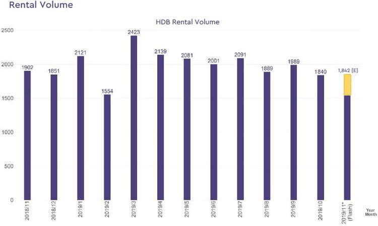hdb rental volume 2019 november