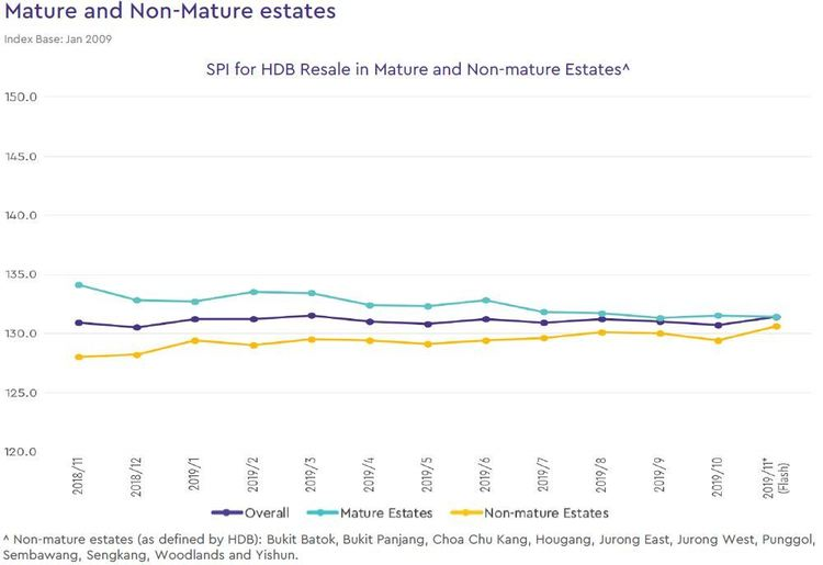 singapore hdb mature non mature estate index 2019 november