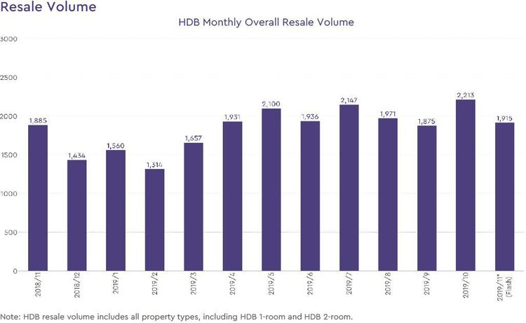 singapore hdb resale volume 2019 november