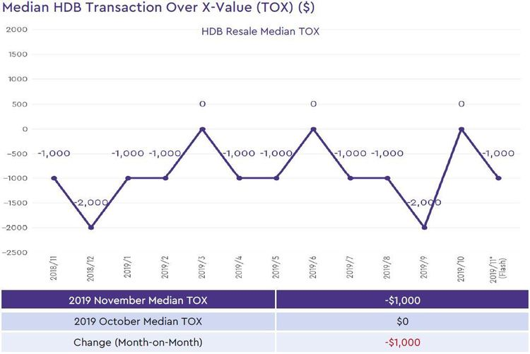 singapore hdb median transaction over xvalue 2019 november