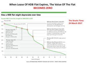 HDB flat depreciates
